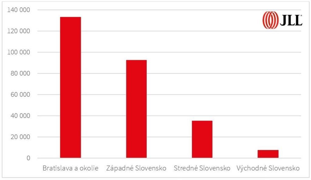 Logistické a priemyselné nehnuteľnosti, kraje Slovenska